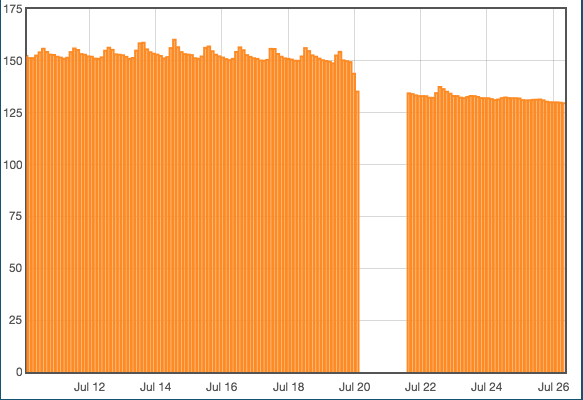 Voltage comparison between old and new battery